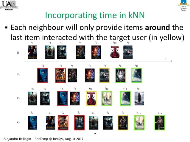 7 Alejandro Bellogín – RecTemp @ RecSys, August 2017 Incorporating time in kNN ▪ Each neighbour will only provide items ar...