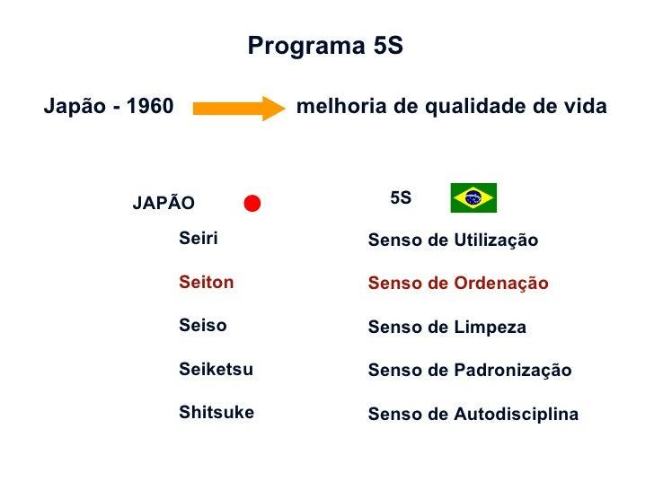Programa 5S Japão - 1960  melhoria de qualidade de vida Seiri Seiton Seiso Seiketsu Shitsuke Senso de Utilização Senso de ...