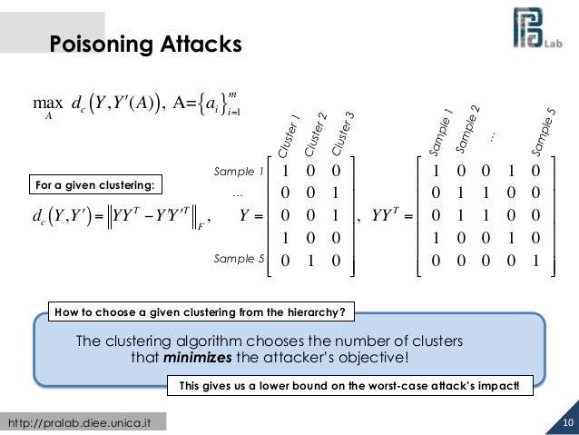 Poisoning Attacks  dc (Y,Y!) = YY T −Y!Y!T  http://pralab.diee.unica.it  10  F  m  , Y =  %%%%%% &  1 0 0  0 0 1  0 0 1  1...