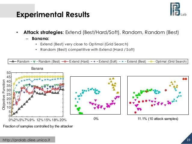 Experimental Results  • Attack strategies: Extend (Best/Hard/Soft), Random, Random (Best)  – Banana:  • Extend (Best) very...