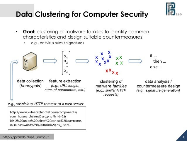 Data Clustering for Computer Security  • Goal: clustering of malware families to identify common  characteristics and desi...