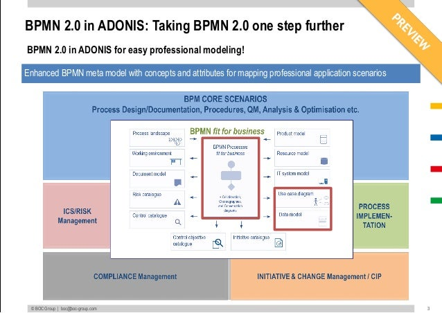preview more than bpmn 20 bpmn fit for business practical simple complete - Adonis Bpmn