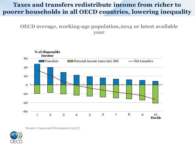 Income redistribution Slide 2