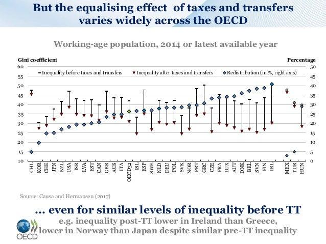 Income redistribution Slide 3