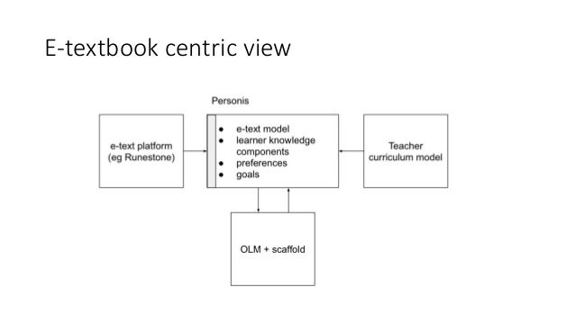 Scaffolded, Scrutable Open Learner Model (SOLM) as a Foundation for Personalised e-Textbooks Slide 2