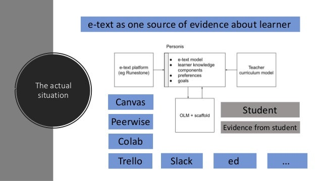 Scaffolded, Scrutable Open Learner Model (SOLM) as a Foundation for Personalised e-Textbooks Slide 3
