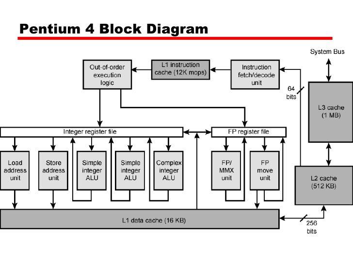 memory mapping cache rh slideshare net Bay Trail 64-Bit 32 vs 64-Bit Processors