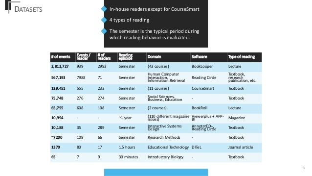 An Overview of Recent Developments in Intelligent e-Textbooks and Reading Analytics Slide 3