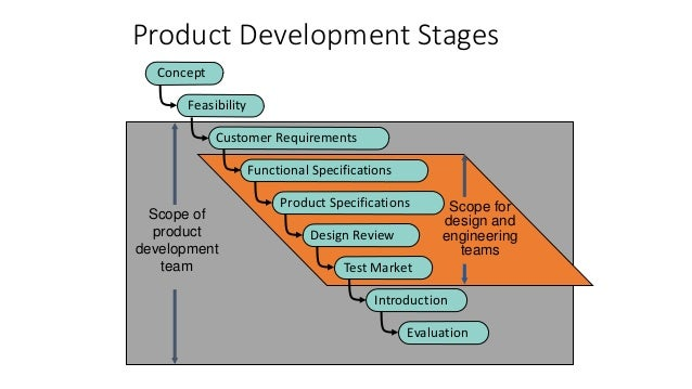 Slides 2015 for contact 2 for Product design team