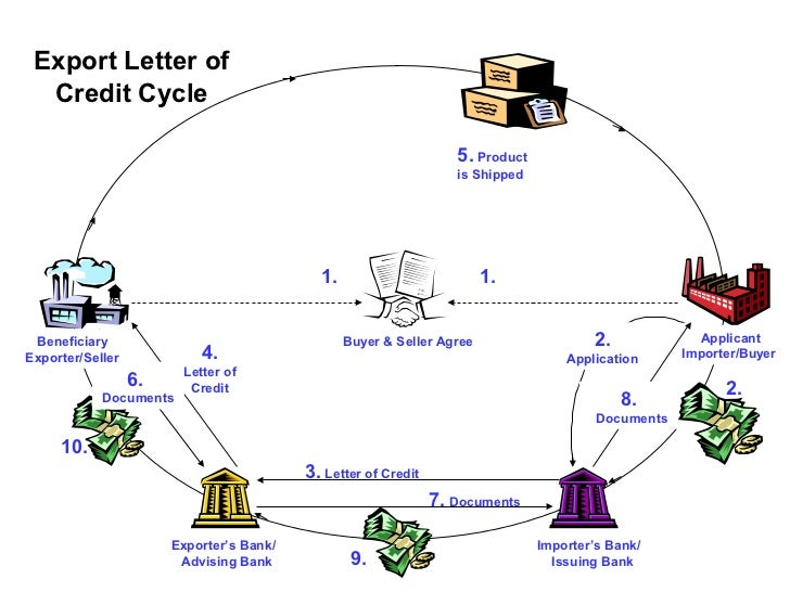 letter of credit import and export As an exporter, export documentary credits (export letters of credit) provide   greater control over shipping dates and receipt of documents for your imports.