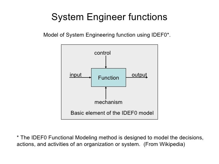 Function input output control mechanism * The IDEF0 Functional Modeling method is designed to model the decisions, actions...