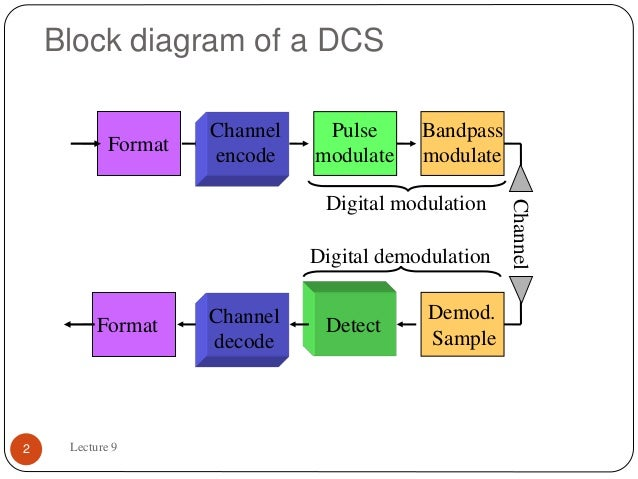 digital communication block diagram – comvt, Wiring block
