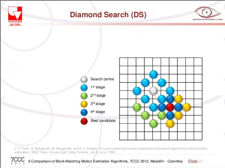 search estimation hevc fast slide block ppt diamond motion in video algorithm algorithms based