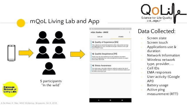 You're Using This App For What? mQoL Living Lab Study Slide 3