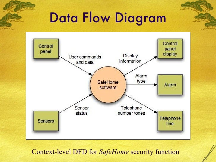 Slides chapter 8 10 data flow diagram publicscrutiny Gallery