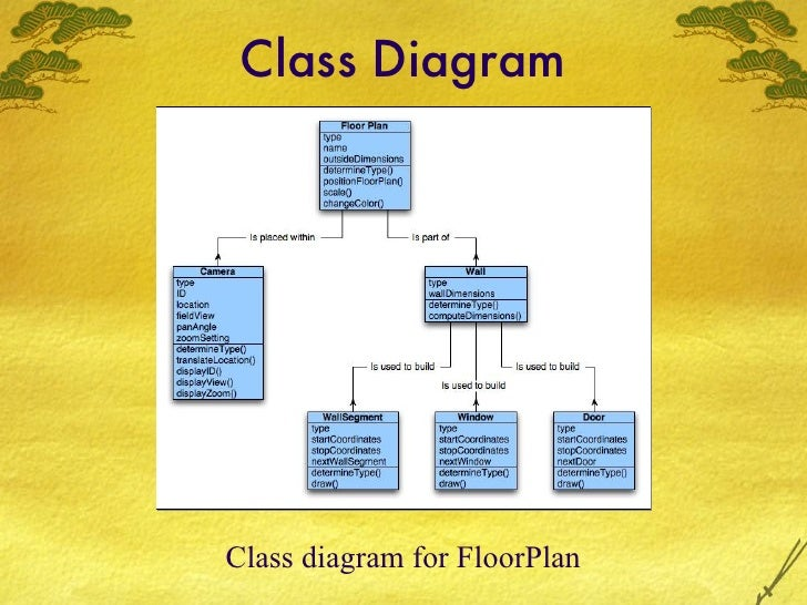 Slides Chapter 8. Class Diagram For Floorplan. Wiring. Home Alarm System Diagram Full Class At Scoala.co