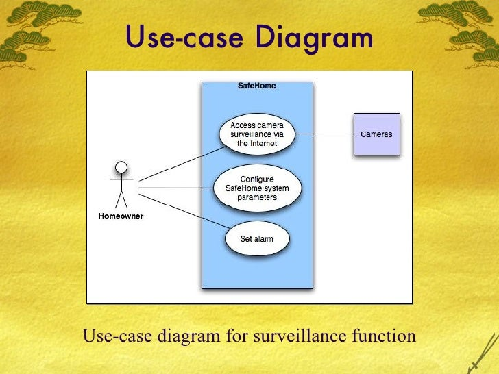 Home Security System  Use Case Diagram For Safe Home Security System