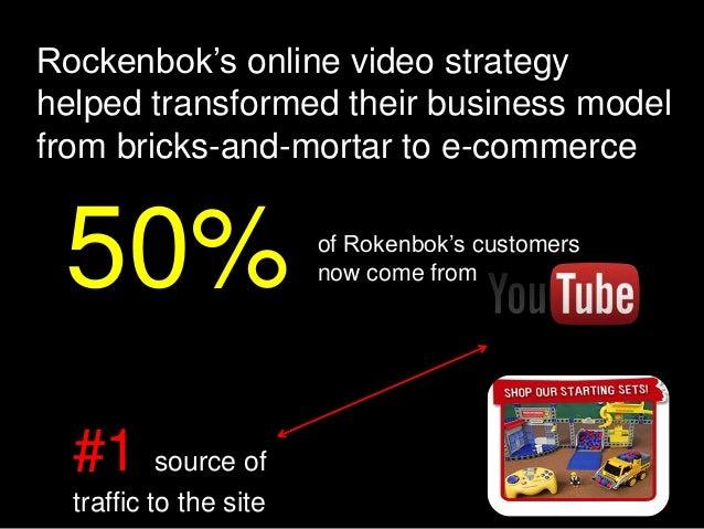 Marketing Optimization Metrics
