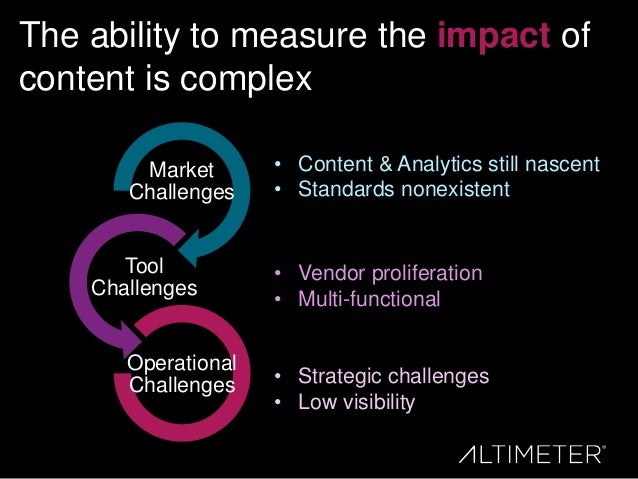 The ability to measure the impact of content is complex Market Challenges Tool Challenges Operational Challenges • Content...