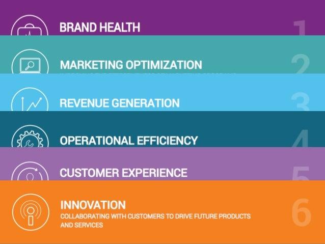 Revenue Generation Metrics