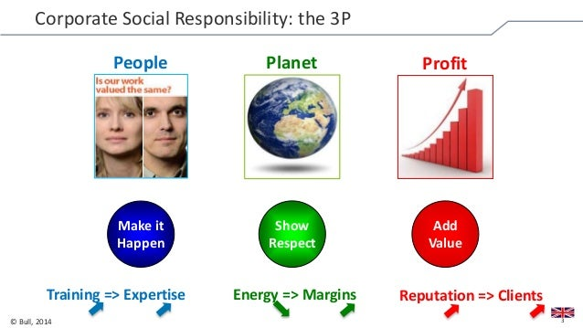 the balance between profit making and corporate social responsibility Corporate social responsibility constraints can be subject to the main objective of profit making profitability in corporate social responsibility.