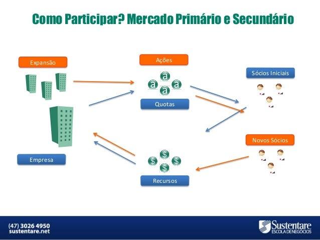 Como Participar? Mercado Primário e Secundário  Expansão  Ações Sócios Iniciais  Quotas  Novos Sócios Empresa Recursos  MB...