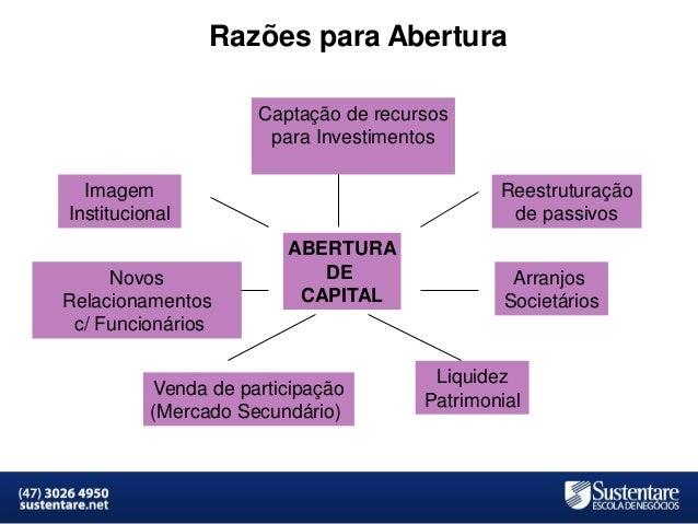 Razões para Abertura Captação de recursos para Investimentos  Imagem Institucional Novos Relacionamentos c/ Funcionários  ...