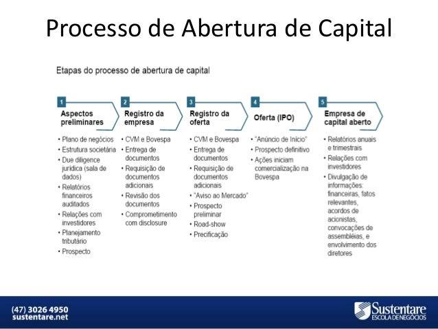 Processo de Abertura de Capital  MBA em Finanças e Controladoria  Mercados Financeiros e de Capitais