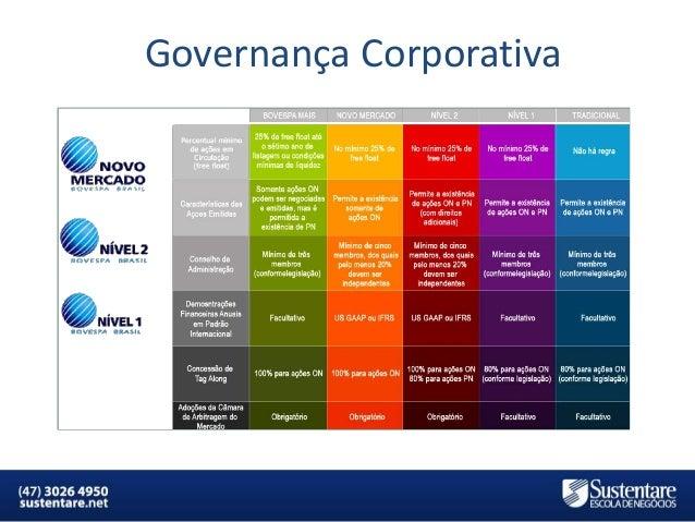 Governança Corporativa  MBA em Finanças e Controladoria  Mercados Financeiros e de Capitais