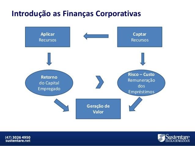 Introdução as Finanças Corporativas Aplicar Recursos  Captar Recursos  Risco – Custo Remuneração dos Empréstimos  Retorno ...