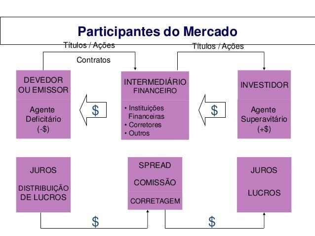 Participantes do Mercado Títulos / Ações  Títulos / Ações  Contratos DEVEDOR OU EMISSOR  Agente Deficitário (-$)  INTERMED...