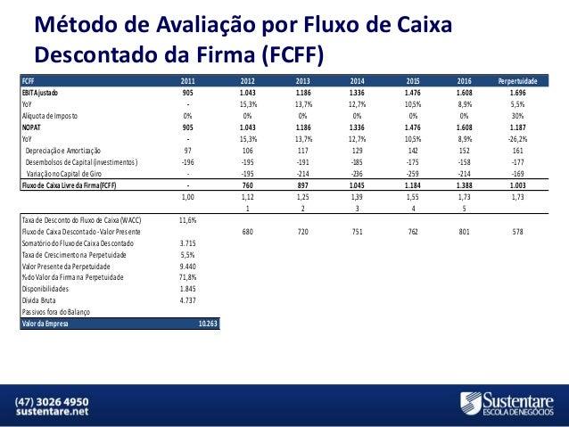 Método de Avaliação por Fluxo de Caixa Descontado da Firma (FCFF) FCFF EBIT Ajustado YoY Alíquota de Imposto NOPAT YoY Dep...