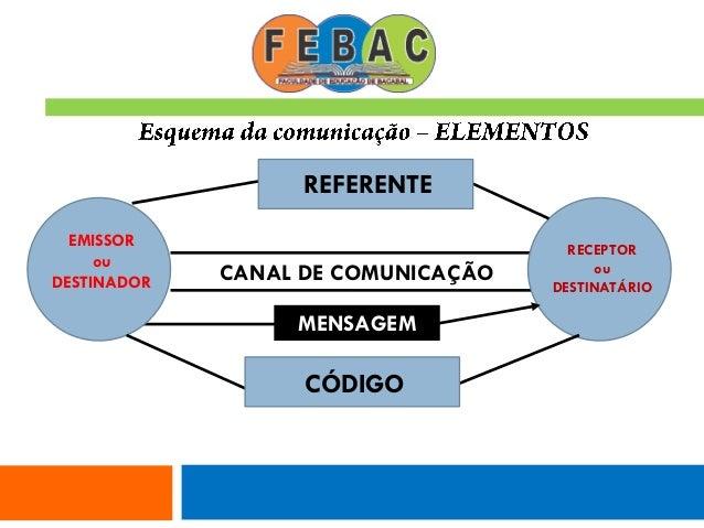 CANAL DE COMUNICAÇÃO MENSAGEM EMISSOR ou DESTINADOR RECEPTOR ou DESTINATÁRIO REFERENTE CÓDIGO