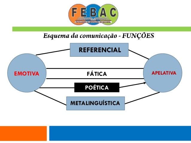 FÁTICA POÉTICA EMOTIVA APELATIVA REFERENCIAL METALINGUÍSTICA