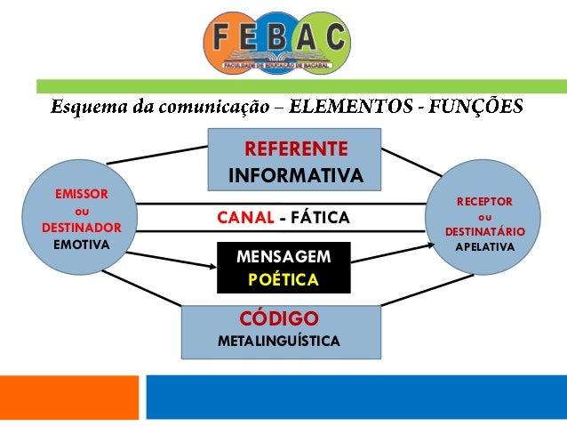 CANAL - FÁTICA MENSAGEM POÉTICA EMISSOR ou DESTINADOR EMOTIVA RECEPTOR ou DESTINATÁRIO APELATIVA REFERENTE INFORMATIVA CÓD...