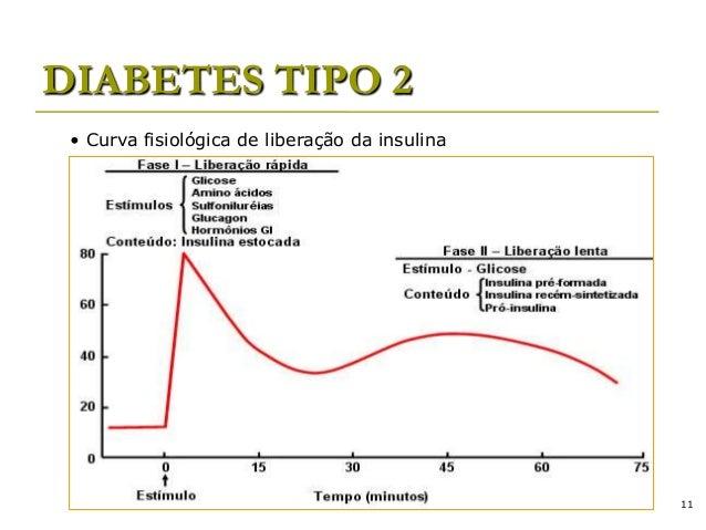 Revisão sobre Diabetes Mellitus