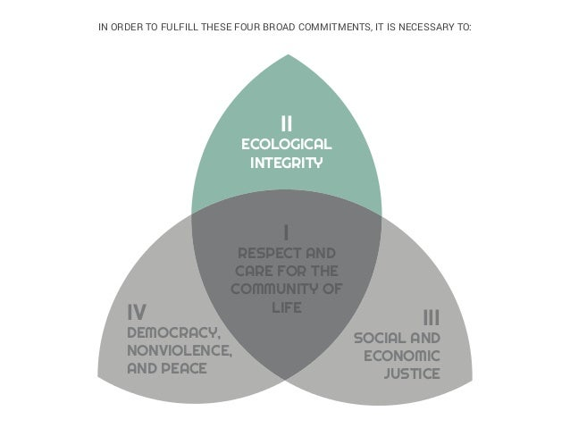 i resPect and care for the community of life ii ecological integrity iii social and economic Justice iv democracy, nonviol...