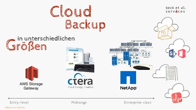 Slideset Backup Aws Enterprise Summit Frankfurt