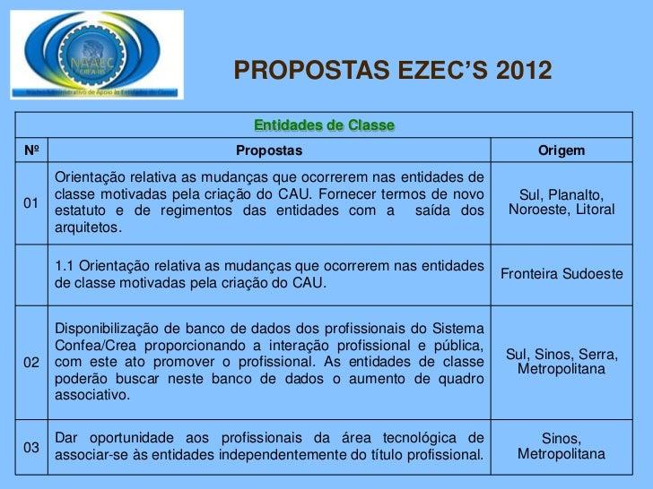 PROPOSTAS EZEC'S 2012                                   Entidades de ClasseNº                              Propostas      ...