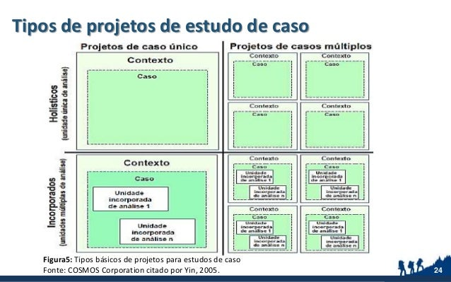 Tipos de projetos de estudo de caso 24 Figura5: Tipos básicos de projetos para estudos de caso Fonte: COSMOS Corporation c...