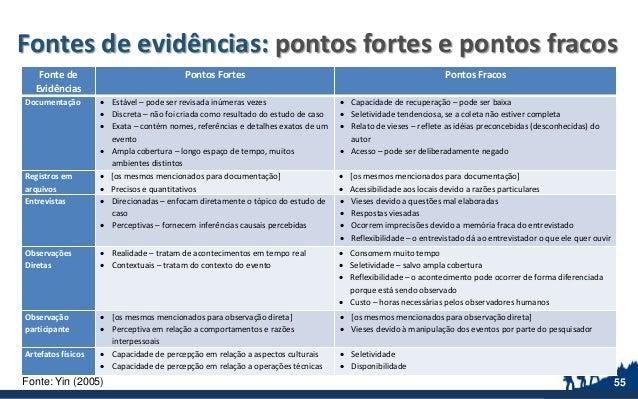 Fontes de evidências: pontos fortes e pontos fracos Fonte de Evidências Pontos Fortes Pontos Fracos Documentação  Estável...
