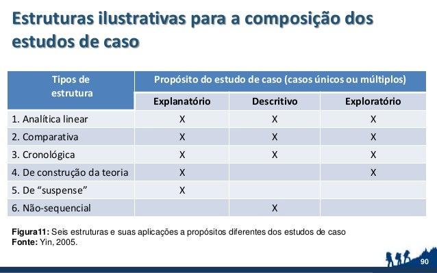 Estruturas ilustrativas para a composição dos estudos de caso Tipos de estrutura Propósito do estudo de caso (casos únicos...