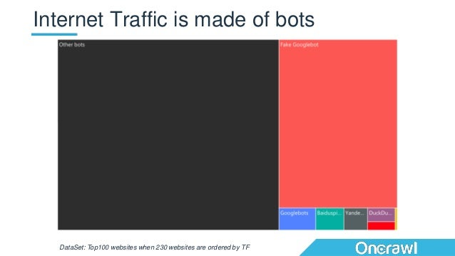 Internet Traffic is made of bots DataSet: Top100 websites when 230 websites are ordered by TF