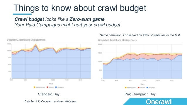 Things to know about crawl budget Crawl budget looks like a Zero-sum game Your Paid Campaigns might hurt your crawl budget...
