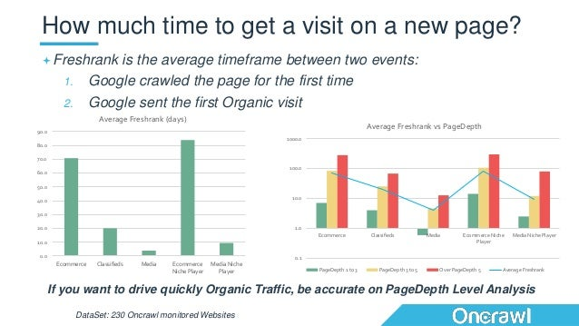 Freshrank is the average timeframe between two events: 1. Google crawled the page for the first time 2. Google sent the f...
