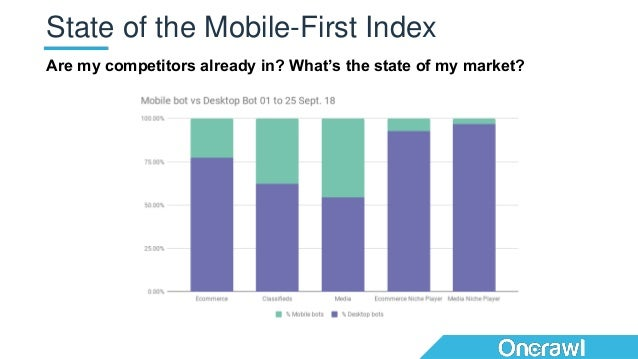 Are my competitors already in? What's the state of my market? State of the Mobile-First Index