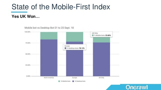 Yes UK Won… State of the Mobile-First Index