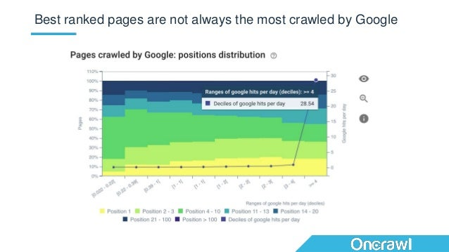 Best ranked pages are not always the most crawled by Google
