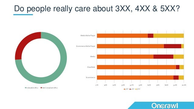 Do people really care about 3XX, 4XX & 5XX? 0% 10% 20% 30% 40% 50% 60% 70% 80% 90% 100% Ecommerce Classifieds Media Ecomme...