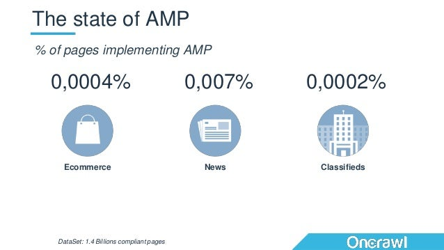 The state of AMP Ecommerce News Classifieds 0,0004% 0,007% 0,0002% DataSet: 1.4 Billions compliant pages % of pages implem...